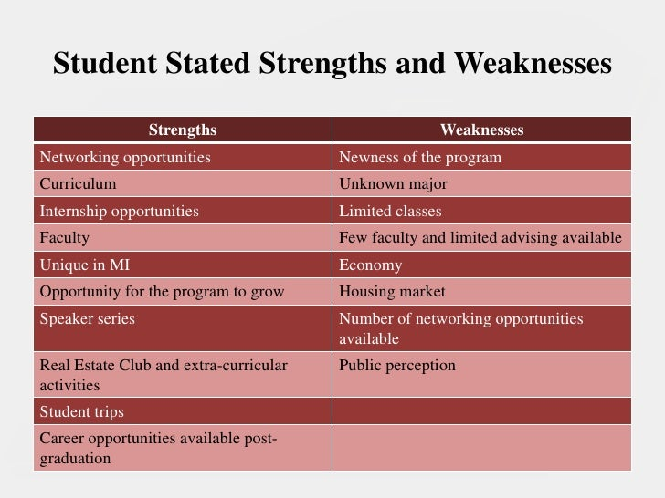 strength and weaknesses of a student