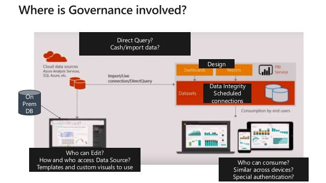 Mbas governance for power bi