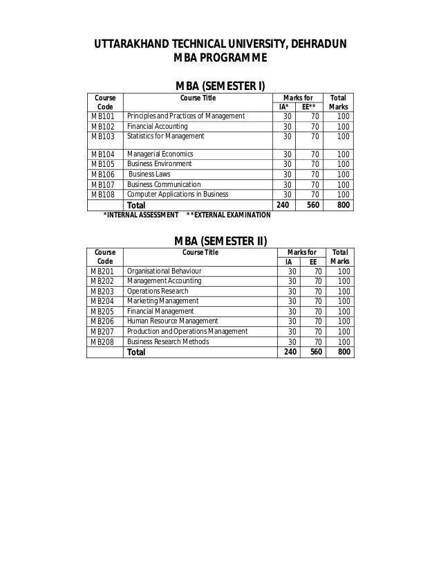 UTTARAKHAND TECHNICAL UNIVERSITY, DEHRADUN MBA PROGRAMME MBA (SEMESTER I) Course Code Course Title Marks for Total MarksIA...