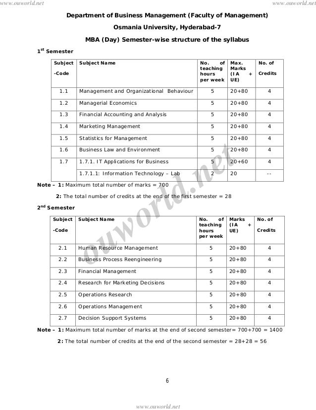 banglore university syllabus for mba Syllabus (with effect from 2007-2008)creditsthe university uses the   director,cbsms bangalore university, bangalore for information.