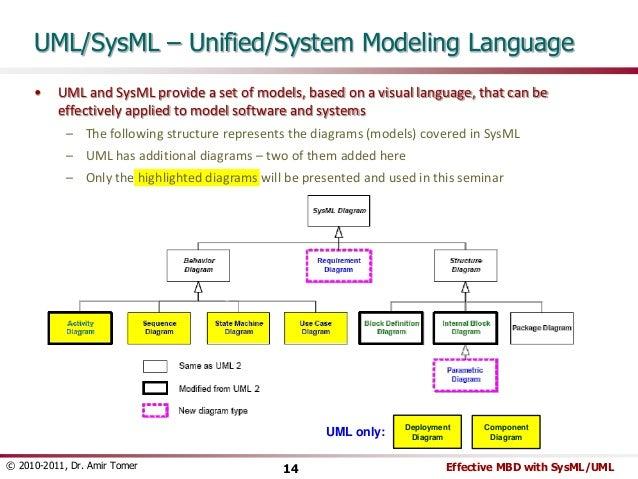 "Just Enough"" System Modeling"
