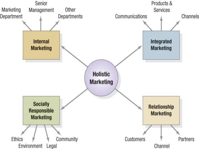 Determinants of Customer Delivered Value Product value Services value Personnel value Image value Monetary cost Time cost ...