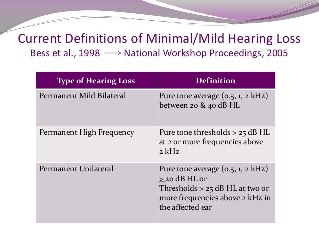 Current Management Trends For Minimal Mild Hearing Loss