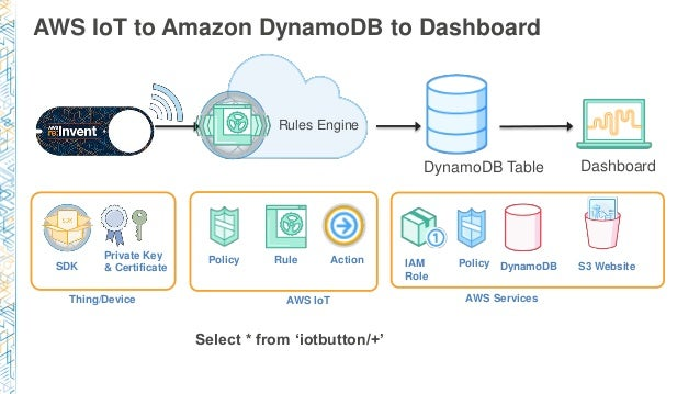 MBL205) New! Everything You Want to Know About AWS IoT