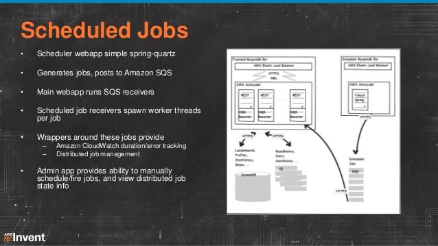 Killzone's Servers: Flexible Architecture and Component