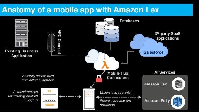 Application amazon mobile