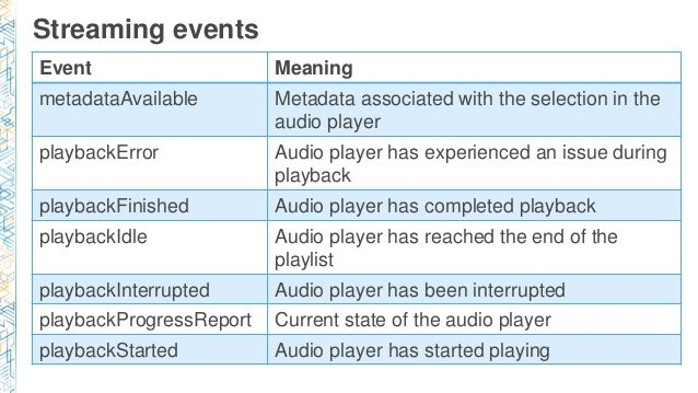 Streaming events Event Meaning metadataAvailable Metadata associated with the selection in the audio player playbackError ...