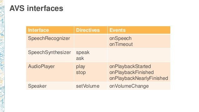 AVS interfaces Interface Directives Events SpeechRecognizer onSpeech onTimeout SpeechSynthesizer speak ask AudioPlayer pla...