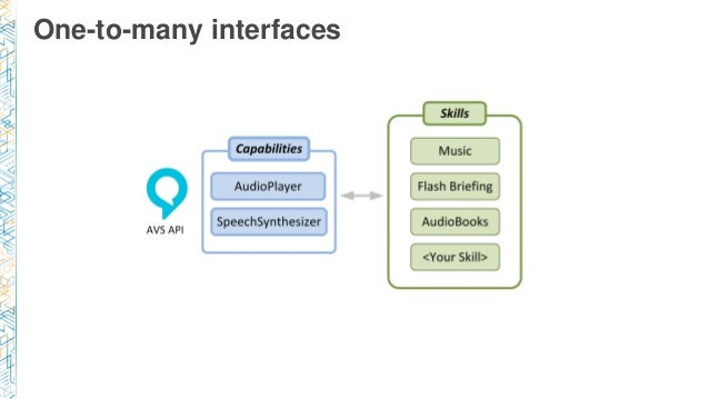 One-to-many interfaces