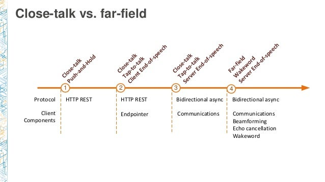 Close-talk vs. far-field Protocol Client Components HTTP REST HTTP REST Bidirectional async Endpointer Communications Comm...