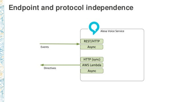 Endpoint and protocol independence