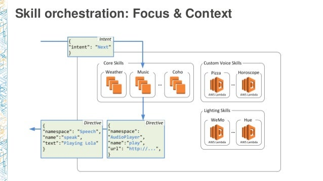 Skill orchestration: Focus & Context