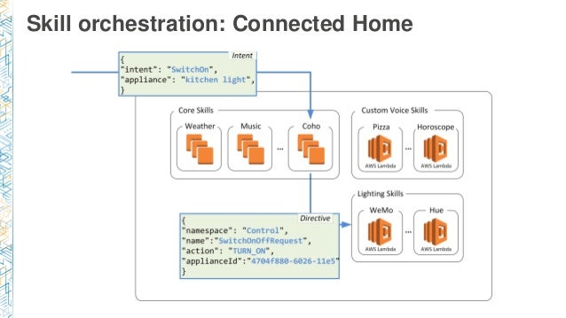 Skill orchestration: Connected Home