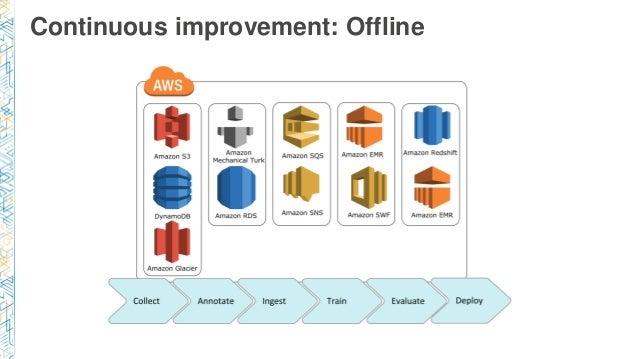 Continuous improvement: Offline