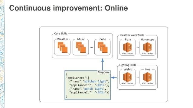 Continuous improvement: Online