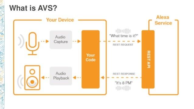 MBL310) Alexa Voice Service Under the Hood