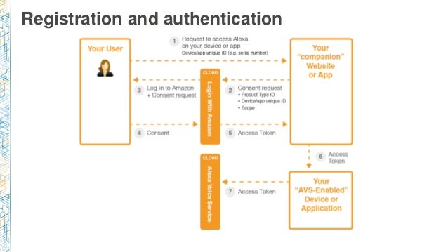 Registration and authentication