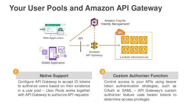 AWS re:Invent 2016: Add User Sign-In, User Management, and Security t…