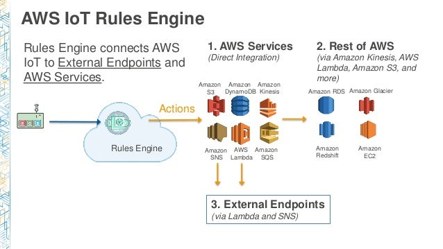 aws iot examples MBL312) NEW! AWS IoT: Programming a Physical World w/ Shadows