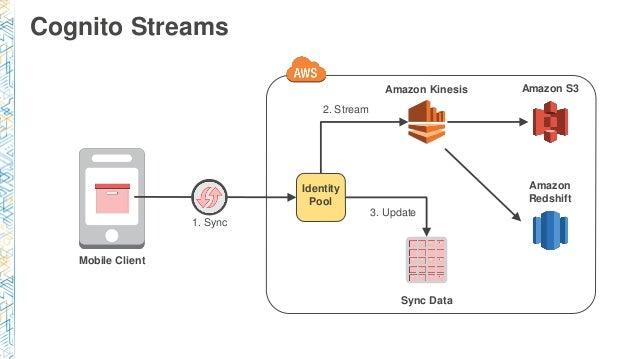 MBL402) Mobile Identity Management & Data Sync Using Amazon