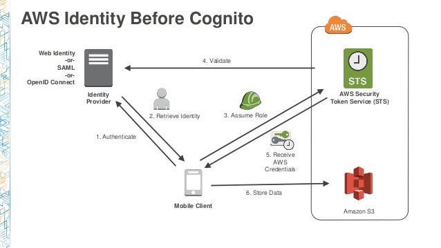 MBL402) Mobile Identity Management & Data Sync Using Amazon Cognito