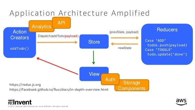 Analytics, Authentication and Data with AWS Amplify - MBL403 - re:In…