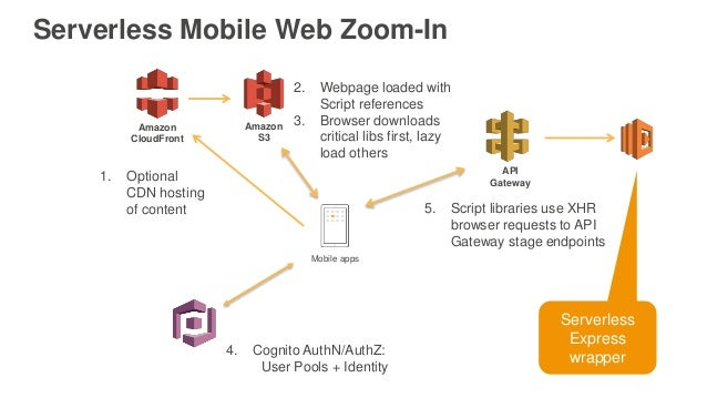 AWS re:Invent 2016: Deep-Dive: Native, Hybrid and Web patterns with S…