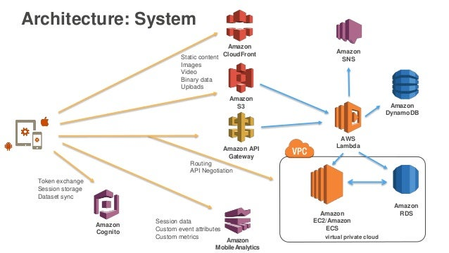 AWS re:Invent 2016: Deep-Dive: Native, Hybrid and Web