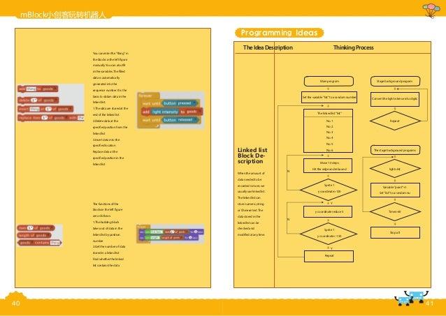 mBlock小创客玩转机器人 Programming Ideas TheIdeaDescription ThinkingProcess Linked list Block De- scription Main program Stage bac...