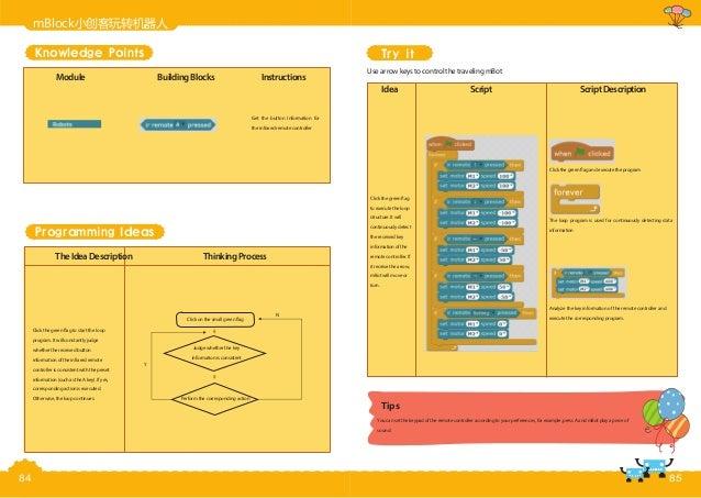 2.编程指令 Module BuildingBlocks Instructions Get the button Information for the infrared remote controller Programming Ideas ...