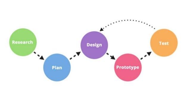 Prototype, prototype, prototype