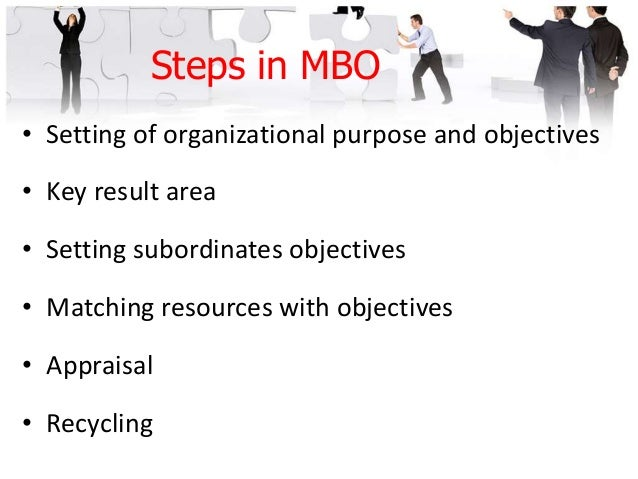 The MBO Process Define Organization al Goals Define Employee Objectives Continuous Monitoring Of Employee Performance And ...