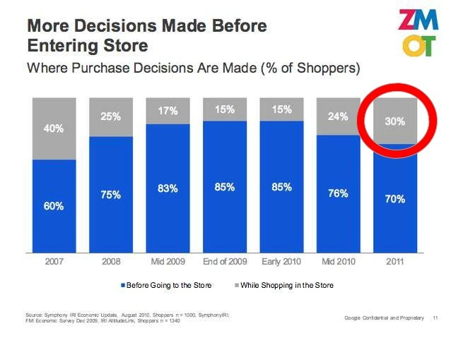 In-store Mobile Shopping Habits                                  13