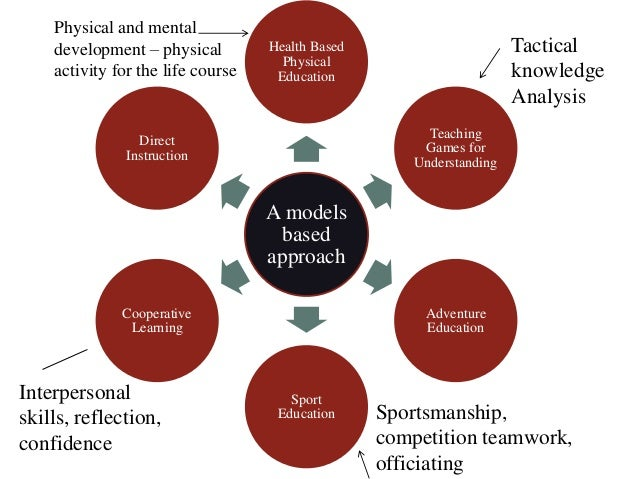 the cooperative education learning model as Instructional models in physical education  cooperative learning  developing assessment within the sport education model.