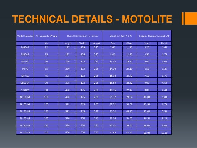 M4 ATX besides Rebuilding Hybrid Vehicle Battery Pack additionally Le Symbole Electrique in addition Creta Vs Duster Spec  paro Price as well Marathon Batteries Presentation. on automotive battery dimensions