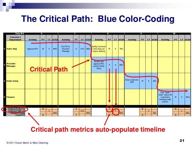the critical path blue colorcoding