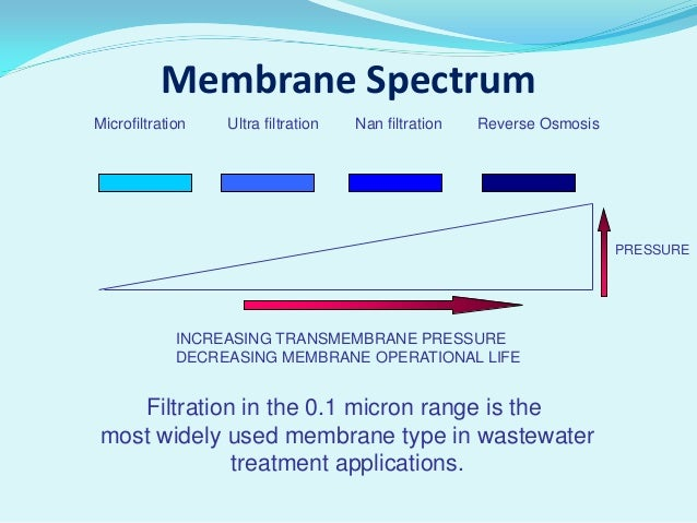 Membrane Bioreactor Mbr Technology For Decentralized
