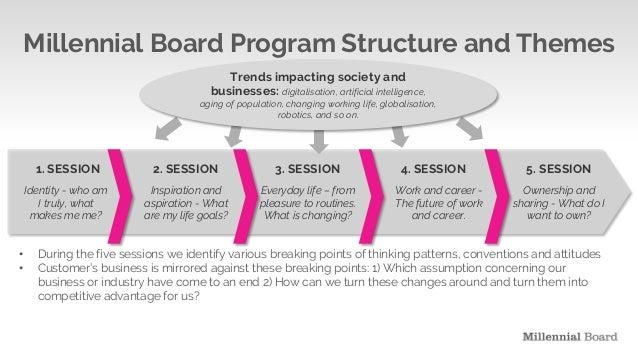 Millennial Board