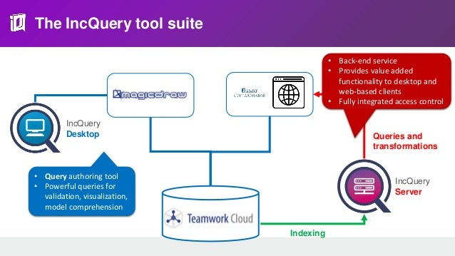 The IncQuery tool suite • Query authoring tool • Powerful queries for validation, visualization, model comprehension Index...