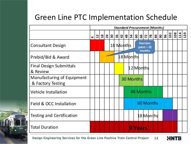 MBTA Green Line Positive Train Control Project