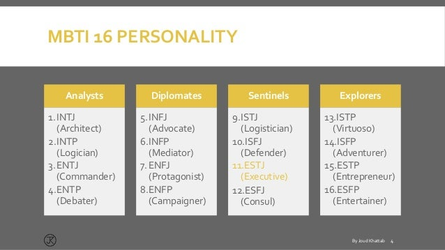 Personality Detection Via Mbti Test