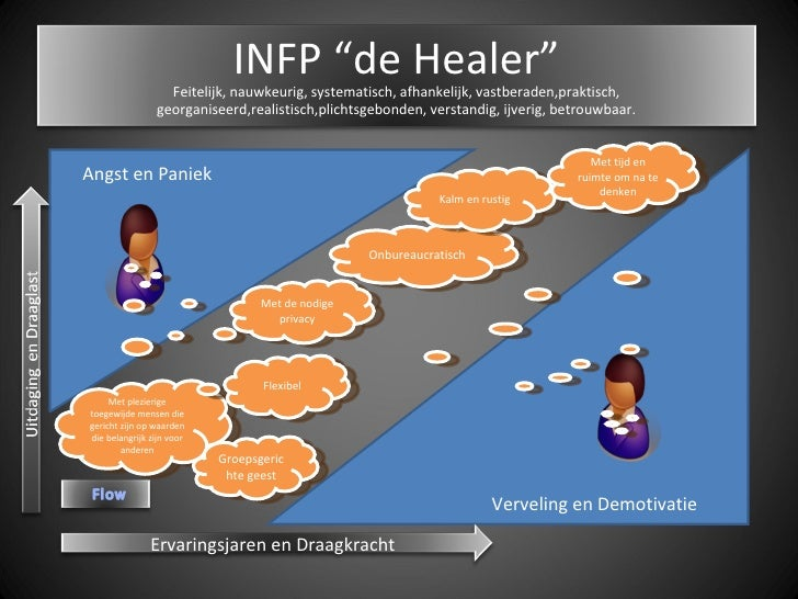 All about INFP - MBTI - The Idealist/Healer - 2 - YouTube