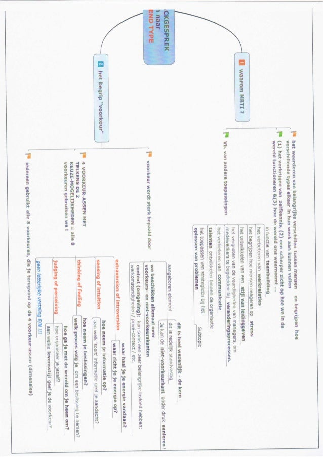 Mbti   intro via een mindmap