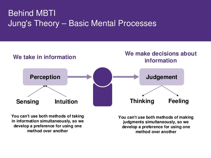 Behind MBTI Jung's Theory – Orientation of Energy               Extraversion           Introversion              Focus on ...