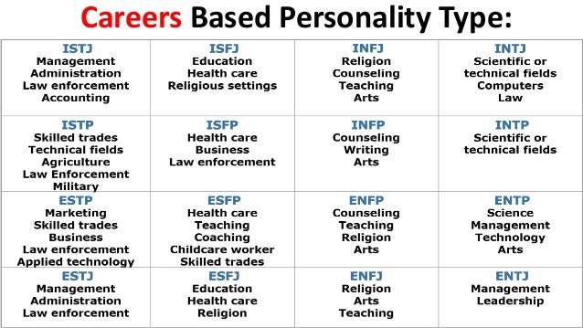 Mbti Test For Better Career Planning