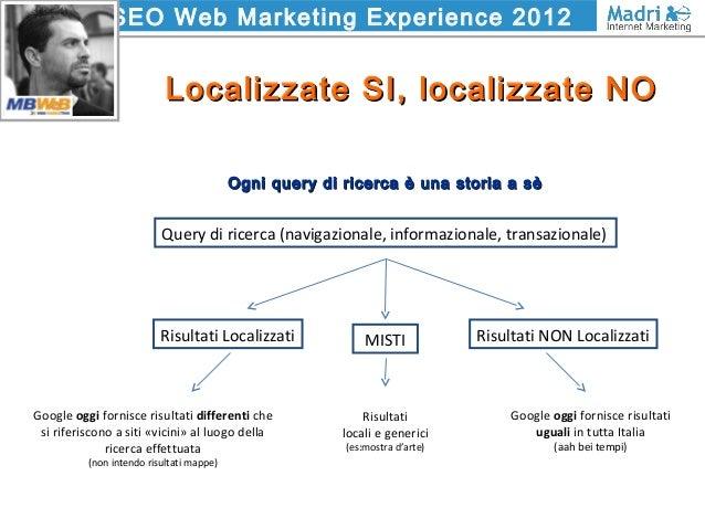SEO Web Marketing Experience 2012 Localizzate SI, localizzate NOLocalizzate SI, localizzate NO Ogni query di ricerca è una...