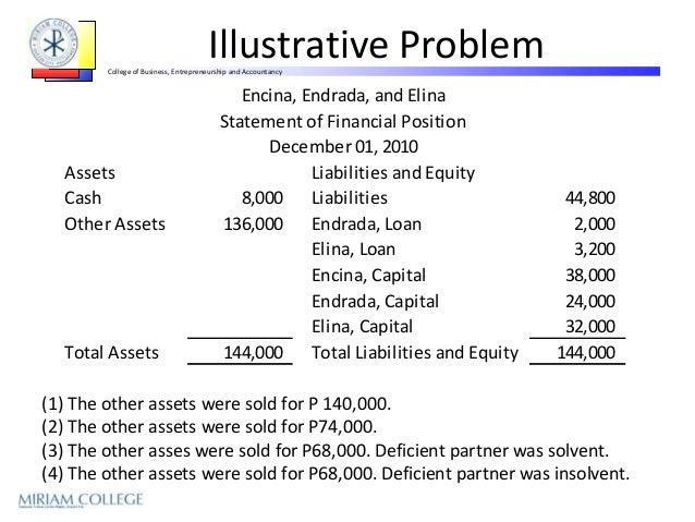 Liquidating equity definition finance