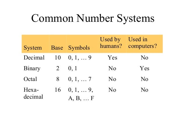 number system logic circuits Digital electronics - tutorial 1: number system - introduction to binary, octal,  introductory digital electronic circuits and boolean logic.