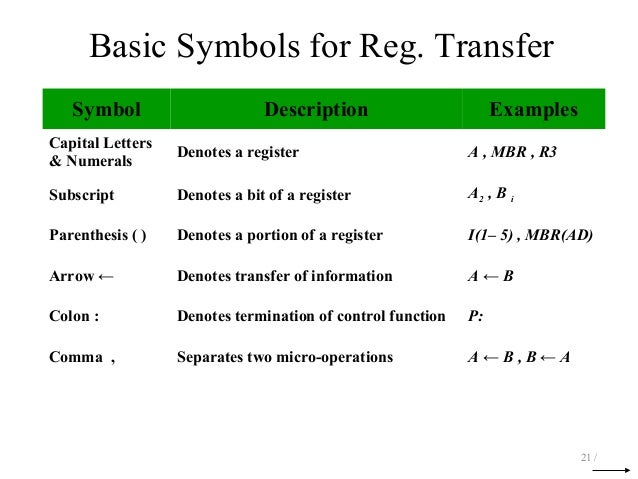 Overview Of Register Transfer Micro Operations And Basic Computer Or