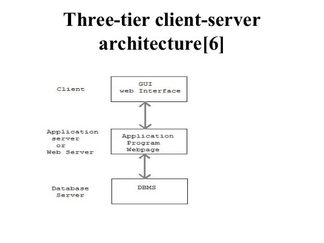 Mca ii dbms u ii the relational database model three tier client server architecture6 ccuart Choice Image